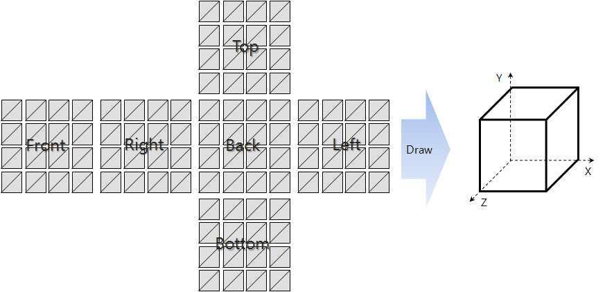 큐브 Texture