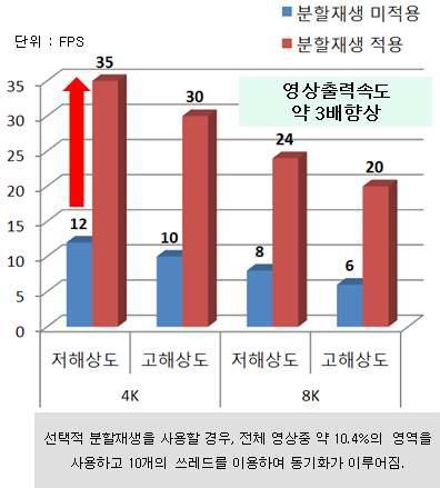 ROI 분할재생 적용시 성능 비교