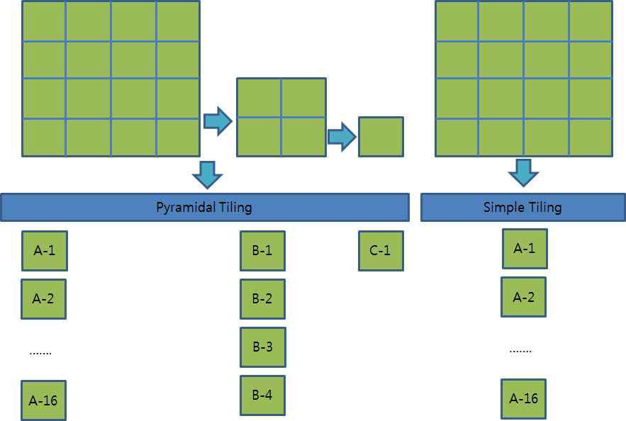 Pyramidal Tiling 과 Simple Tiling의 차이점