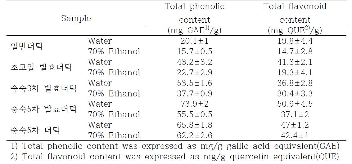 Total phenolic and flavonoid contents of extracts from Codonopsis lanceolata