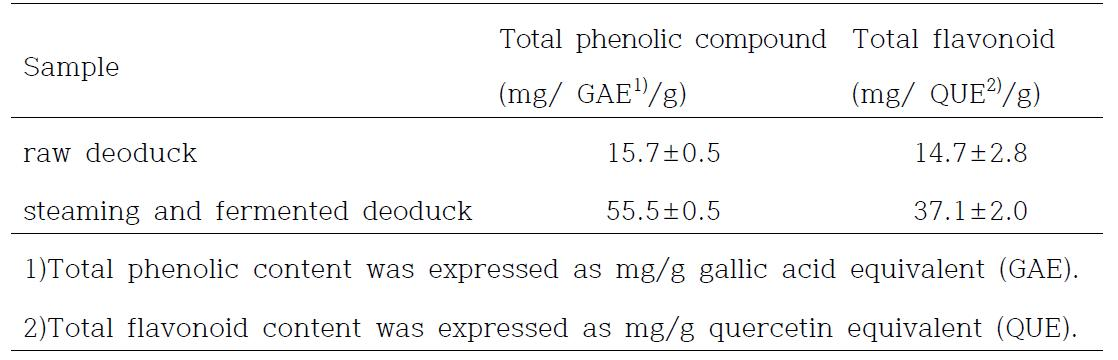 Total phenolic compound and total flavonoid contents of Deoduck (Codonopsis lanceolata ) extracts