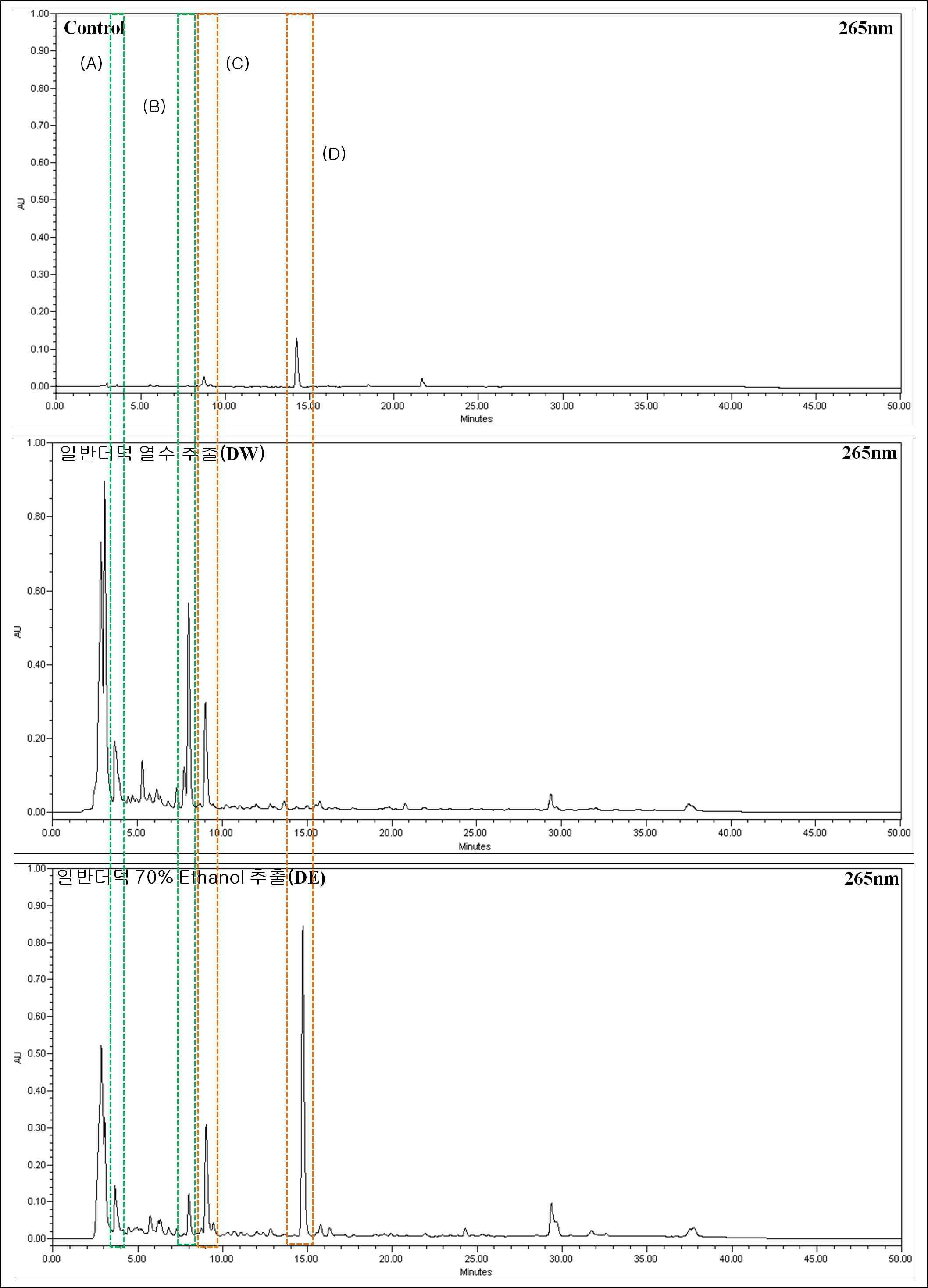 Chromatogram of the deoduck and processed deoduck.