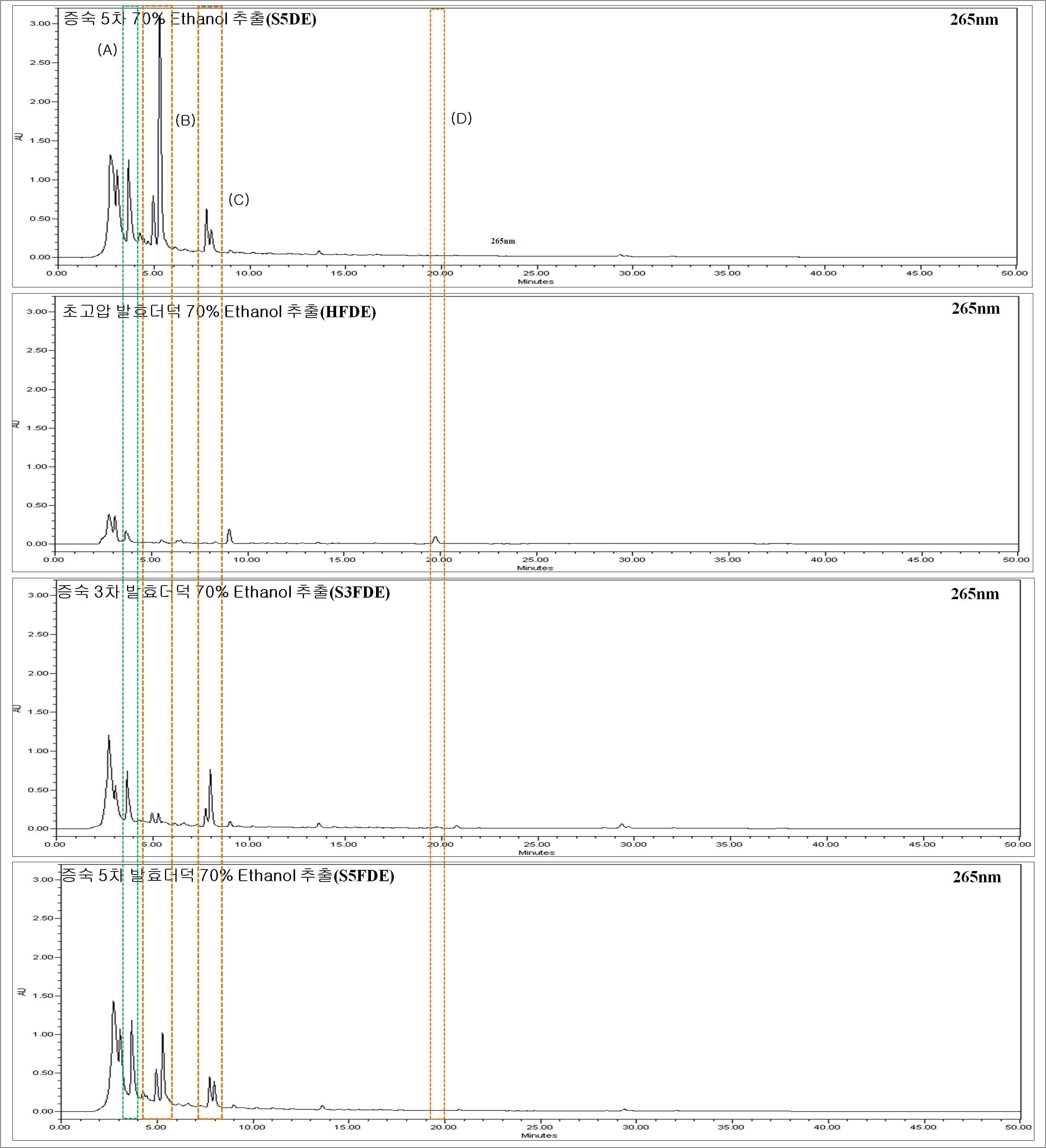 Chromatogram of the processed deoduck extracted by 70% EtOH.