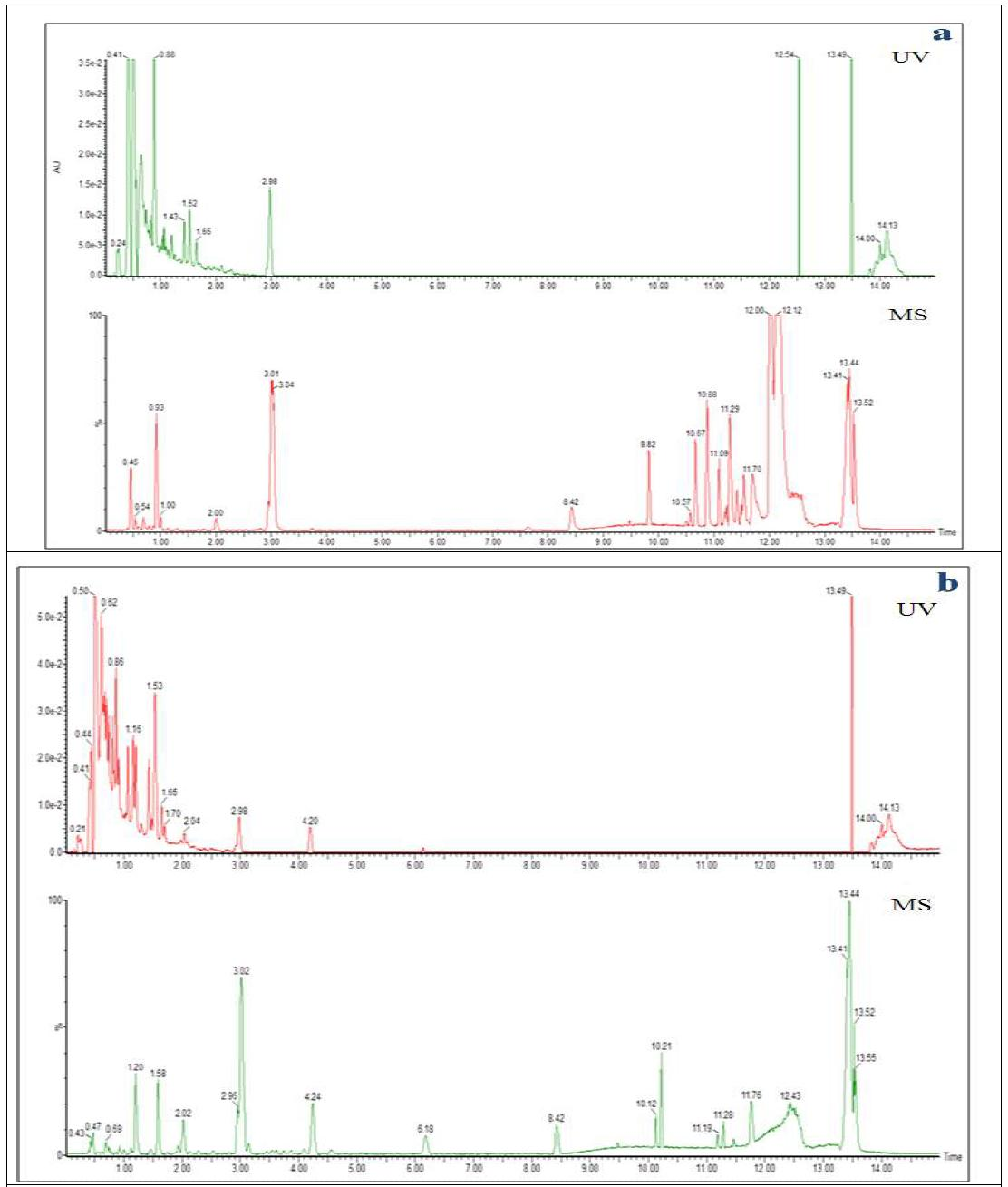 Chromatogram obtained by UPLC-TOF-MS in negative ionization mode from 70% ethanol extracts of raw deoduck (Codonopsis lanceolata )[a], and 5th steaming and fermented deoduck[b]