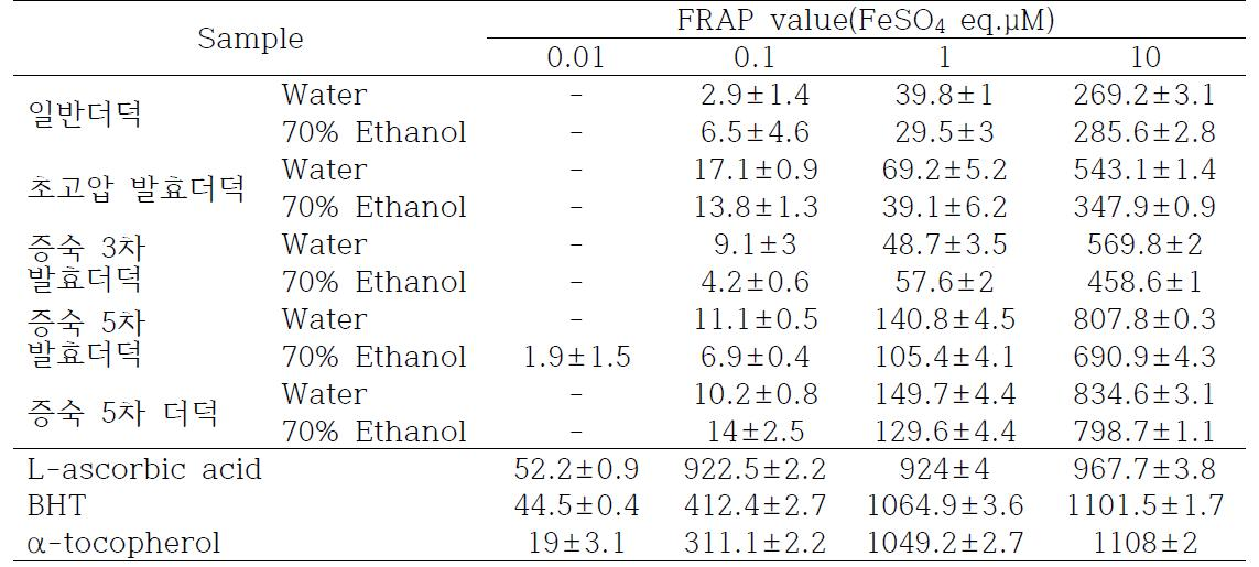 Ferric-ion reducing antioxidant power(FRAP) activity of extracts from Codonopsis lanceolata