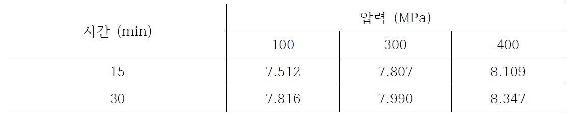일반더덕의 초고압 조건에 따른 추출 수율
