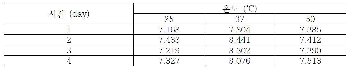 일반더덕의 발효 조건에 따른 추출 수율