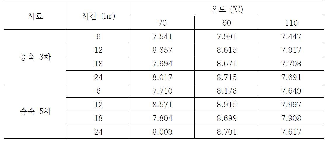 더덕의 증숙 공정 반복 차수, 온도 및 시간별 추출 수율