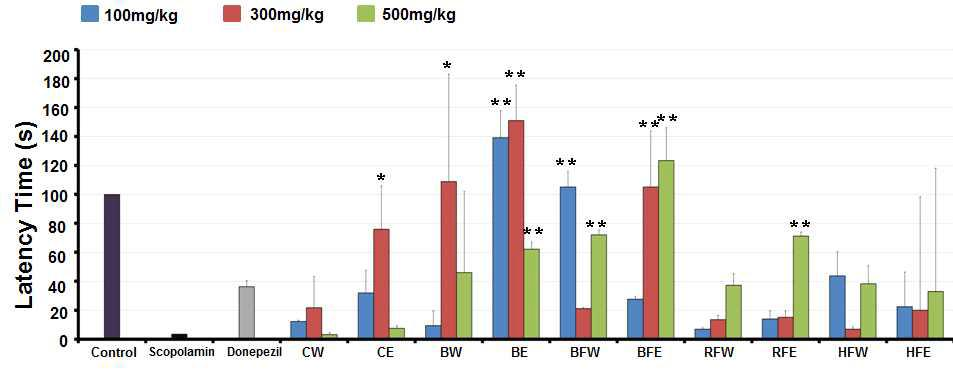Effect deoduck extract on the reponse latency of rats in the passive avoidance test. The values are expressed as means ± SD