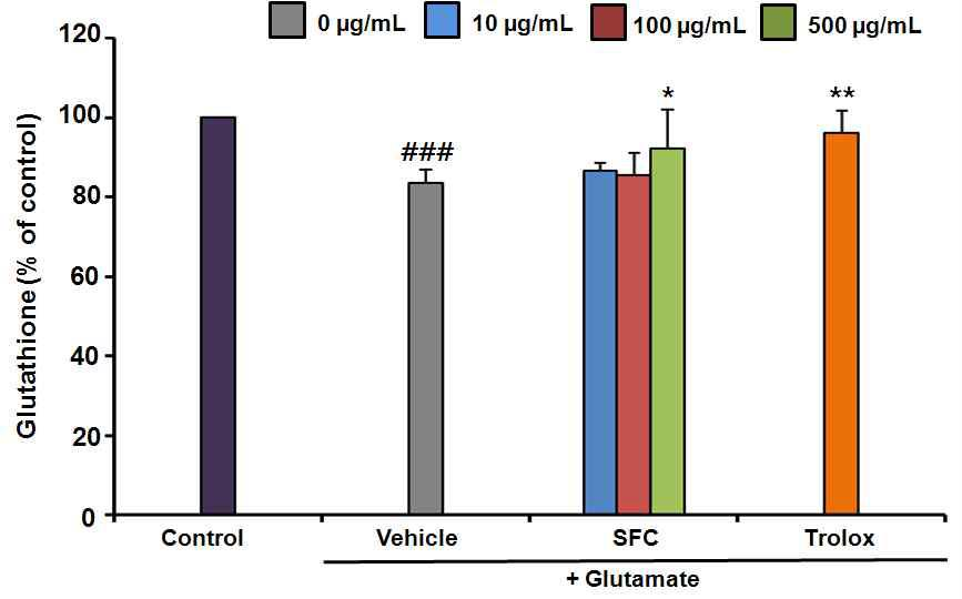 Measurement of glutathione in HT22 cells. Results are expressed as a percentage of values obtained for control cells