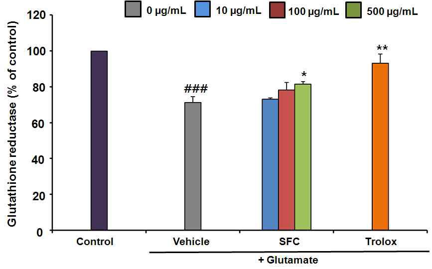 Measurement of glutathione reductase in HT22 cells. Results are expressed as a percentage of values obtained for control cells