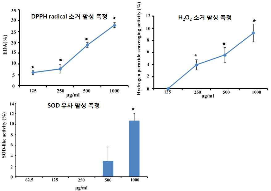 Anti-oxidantive effect of SFC. All results were expressed as mean ± SD.