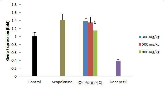 Effect of SFC on ACh gene expression in mouse hippocamps. Results are expressed as mean ± SD