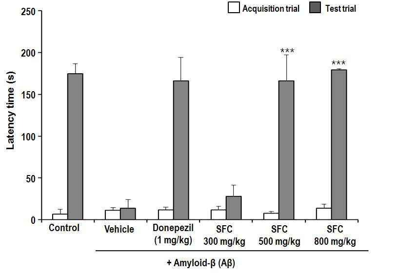 Effect of fermented C. lanceolata on Aβ-induced memory impairment in the passive avoidance test.