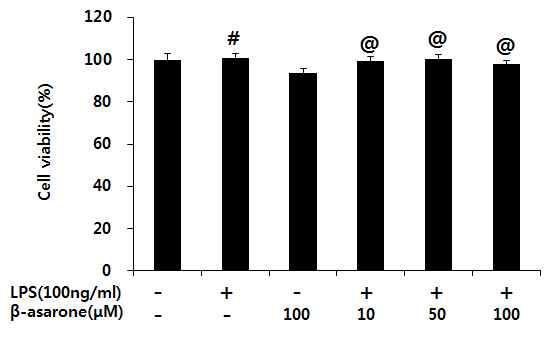 β-asarone이 세포 생존율에 미치는 영향