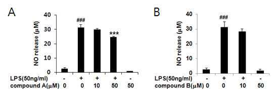 LPS로 자극된 primary 신경교세포에서 수검초 유효성분의 NO 저해능