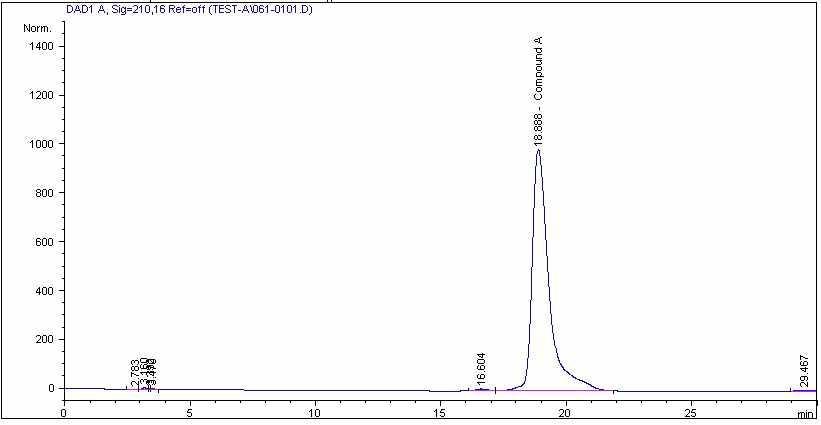 α-asarone의 HPLC fingerprint
