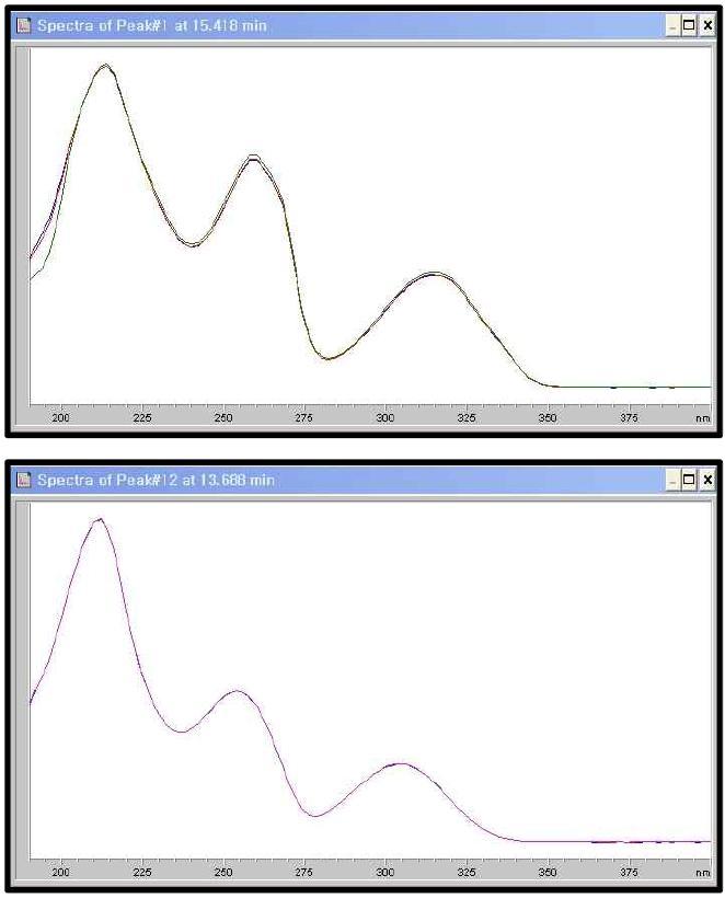 α, β-asarone의 190 ~ 400 nm UV 스펙트럼