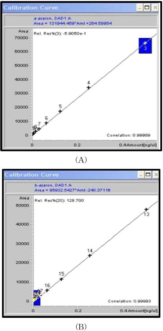 α-asarone(A), B(B)의 검량선(R2)