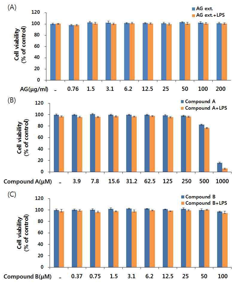 BV-2 신경교세포에서 수검초 최적 추출물 및 유효성분의 안전성 검사