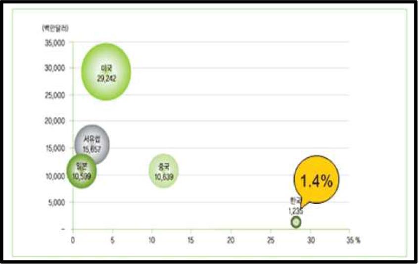국가/지역별 건강기능식품 시장규모 및 성장률