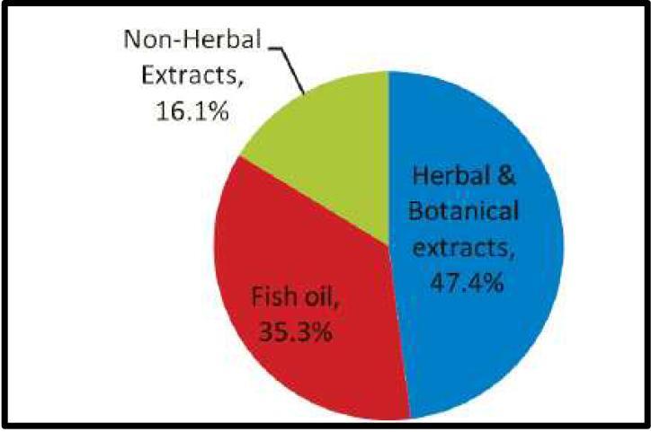 세계 Herbal & Related ingredients 시장