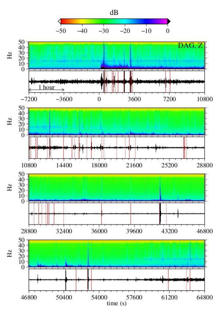 동일본대지진 2시간이전과 18시간 이후의 DAG2 관측소(브로드밴드, 속도계)에서의 수직성분 지진 파형의 스펙트로그램. 스펙트럼의 진폭은 데시벨로 도시되어 있다 (dB=??log?? ?? ? ?, 여기서 ? ? 는 임의의 상수, ? 는 관측된 진폭.). 지진파형은 5-20Hz로 필터링 되어 있다. 가로축의 시간은 동일본대지진이 일어난 시간으로부터 경과된 시간을 초로 나타내었다. 본 연구에서 감지된 지진 중 그 위치가 DAG2관측소로부터 200km내에 위치한 경우 붉은색 실선으로, 200km 밖에 위치한 경우 붉은색 점선으로 진원시를 도시하였다. 가까운 거리에서의 감지된 지진은 고주파 에너지를 많이 함유하고 있어서 스펙트로그램에 깨끗하게 나타난다. 동일본대지진이 발생기 전 2시간 동안은 지진이 발생하지 않은 것으로 나타나고, 반면 동일본 대지진 이후에 는 총 61개의 지진이 감지되었다.