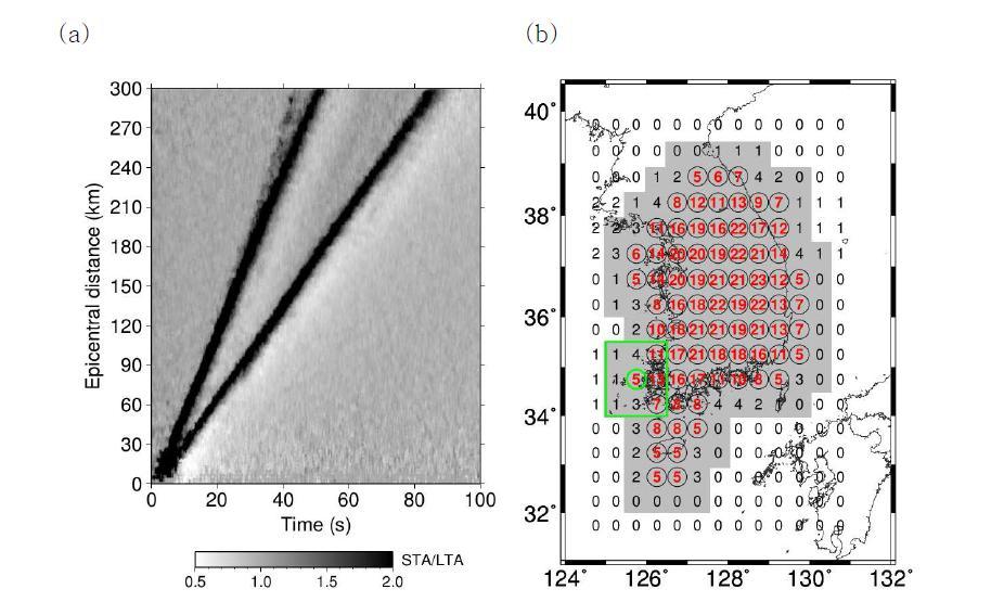 (a) Automatic gain control 알고리즘을 이용하여 STA/LTA룰 축적한 결과 (Shearer, 1991). ? 와 ? 파가 검정색 선으로 잘 나타난다. 진앙거리 150km 이상에서는 ? ? 파도 관측된다. 진앙거리 30km 이하 의 짧은 거리에서는 데이터 개수의 부족으로 이미지가 분명하지 않다. (b) 1.5°×1.5° 구역 내에 존재하는 지 진관측소 개수를 그 구역의 중앙에 도시한 그림. 관측소 개수가 5개 이상인 경우 붉은색 글씨로 도시하고, 검 정색 원으로 도시하였다. 예를 들어, 초록색 네모 안에 포함된 지진관측소의 개수는 다섯 개 이다. 이렇게 선 택된 구역의 총 개수는 75개 이다. 이러한 구역들로 포함되는 한반도 내의 면적이 회색으로 도시되어 있다.