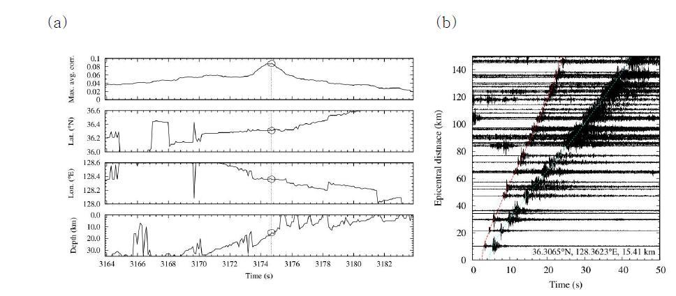 (a) 자동화된 지진감지알고리즘을 이용해서 감지한 지진의 예. 평균 상관값의 최댓값 (?? ?? ? ? )가 가 장 위 그래프에, 그에 따른 최적의 지진원위치 (위도, 경도, 깊이)가 두 번째-네번째 그래프에 차례로 각 시간 에 따라서 도시되어 있다. 이 예에서는, 현재 3174.68초에서 정해진 임계치를 넘으면서 위도 36.31°N, 경도 128.36°E, 깊이 15km에서 지진원 위치가 결정되어 있다. (검정색 점선과 원) (b) HYPOINVERSE-2000을 이 용하여 결정된 최종 지진위치와 진원시로부터의 지진파형 레코드섹션. x축의 시간은 진원시로부터 지난시간이 고, y축은 진앙거리이다. 이론적인 P파와 S파 도달시간이 붉은색과 푸른색의 점선으로 각각 나타나 있다. 이 론적 도달시간은 한반도 남부의 1차원 속도구조 (Chang and Baag, 2006)를 이용해서 Taup 2.1로 계산하였 다 (Crotwell et al., 1999).