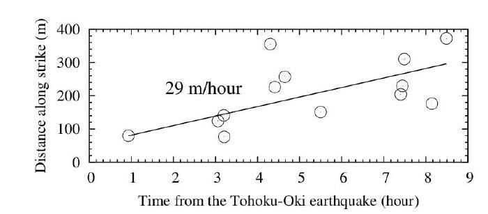 선형 회귀분석을 통해서 계산된 clustered 지진의 진원 이동속도. 진원이동속도가 29m/시간으로 나타나며 유체주입지역에서 나타나는 값과 유사하다.