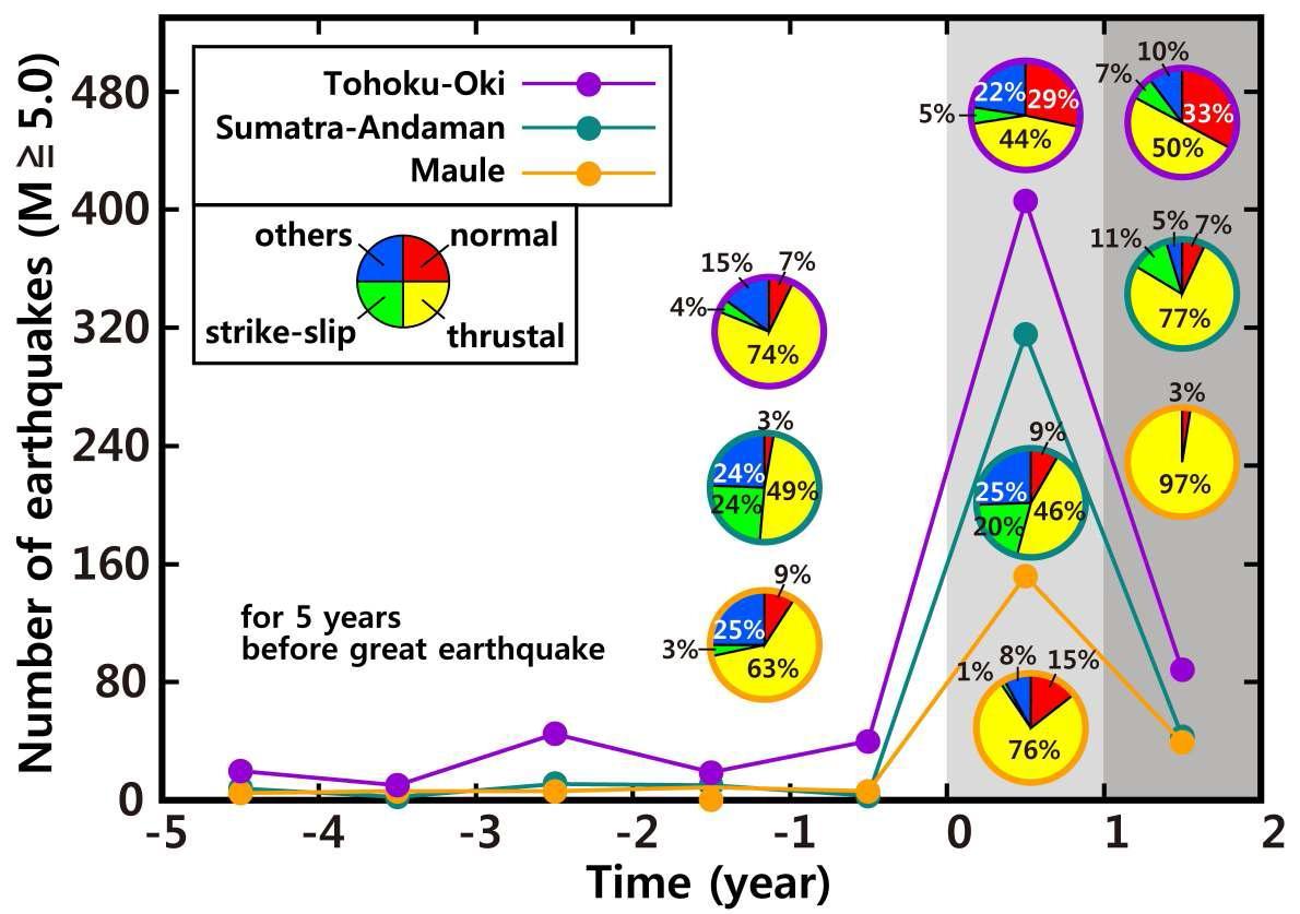 초대형 지진 발생 전, 후에 발생한 지진의 단층 유형별 구성비. 정단층 지진의 수는 초대형 지진이 발생한 이후 세 지역에서 모두 증가하였고, 이는 특히 동일본 대지진이 발생한 지역에서 두드러진다.