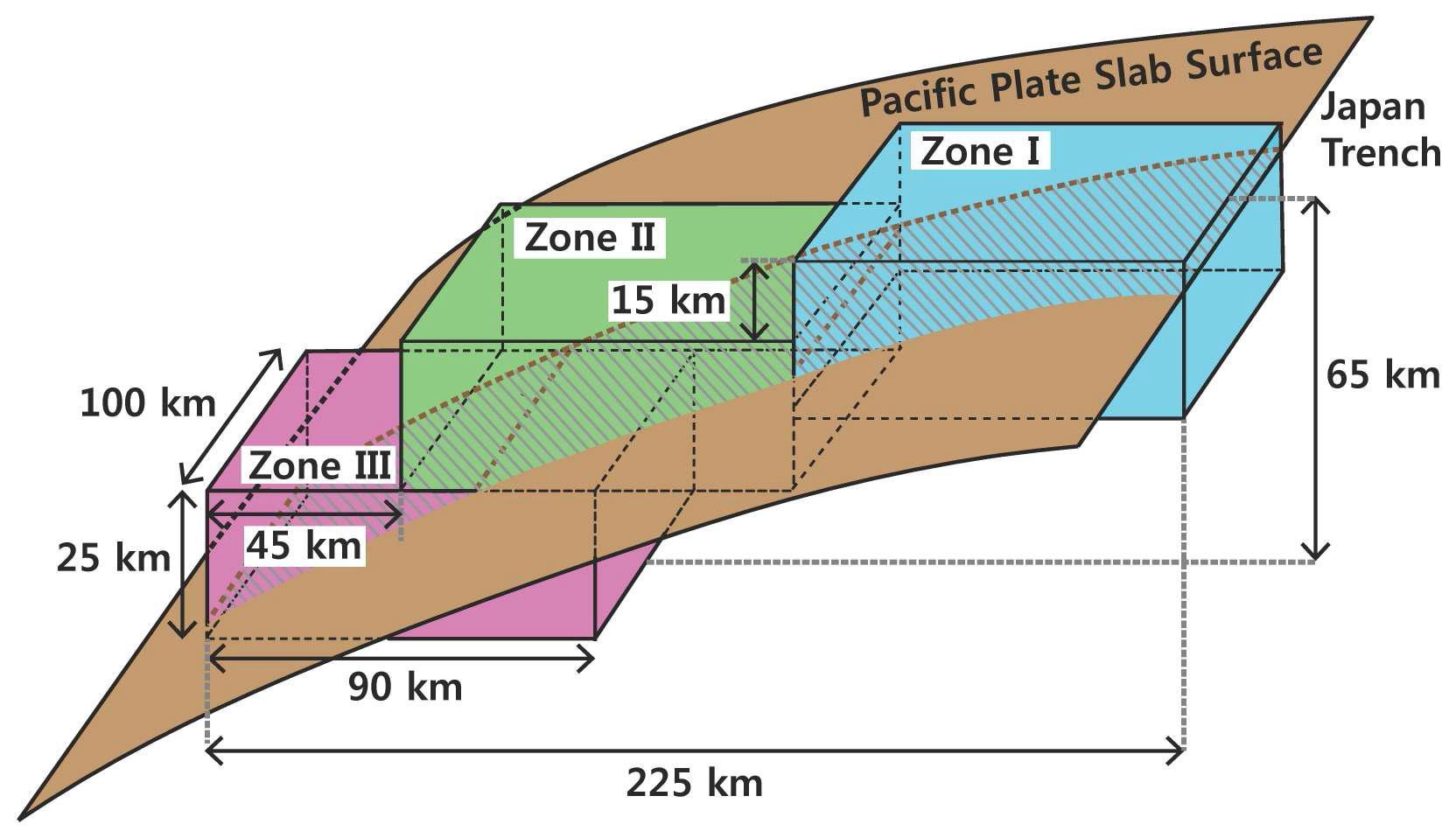 구역 설정 모델. 세 구역 (zones I, II, and III)은 해구 축으로부터 시작되어 침강하는 슬랩을 따라 설정되었다.