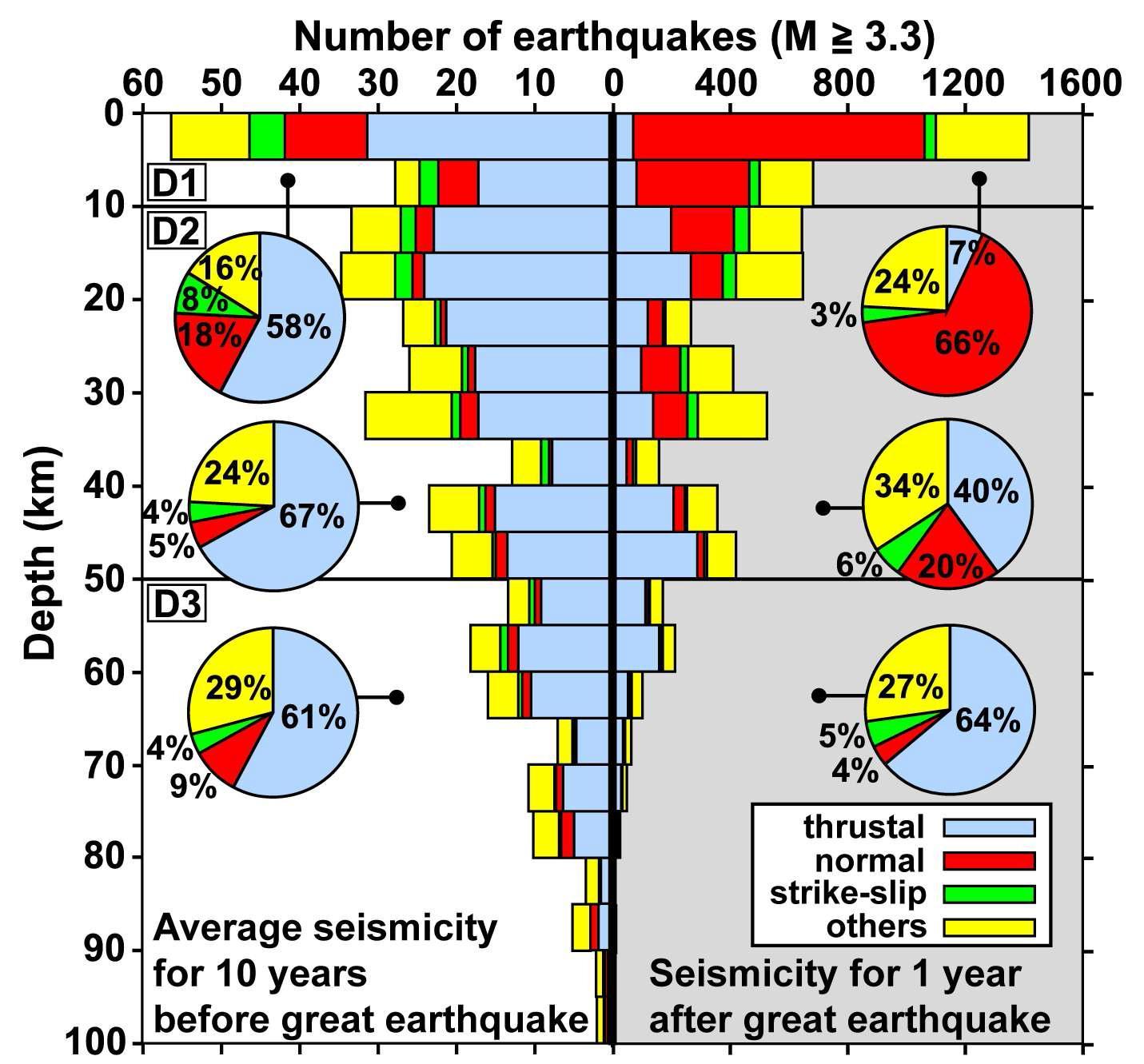 깊이별 지진 발생 분포. 깊이 범위에 따른 단층 유형별 구성비. 정단층 지진은 얕은 깊이에서 우세하게 발생하였다.