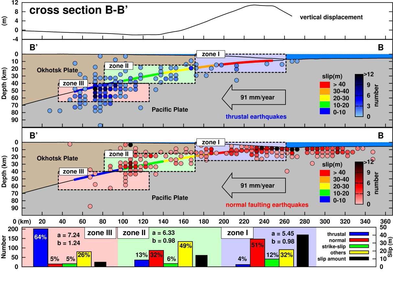 단면도 B-B'에 따른 지진 활동도. 세 구역 (구역 I, II, 그리고III)는 해구 축으로부터 시작되 어 침강하는 슬랩을 따라 설정되었다. 역단층 지진과 정단층 지진의 지진 활동 밀도는 해저면에서의 수직 변위와 함께 표현하였다. 파열면의 슬립 양은 슬랩 경계부를 따라 표현하였다. 지진 활동 특성은 (a 와 b 값) 각 구역에 대해 표현하였다.