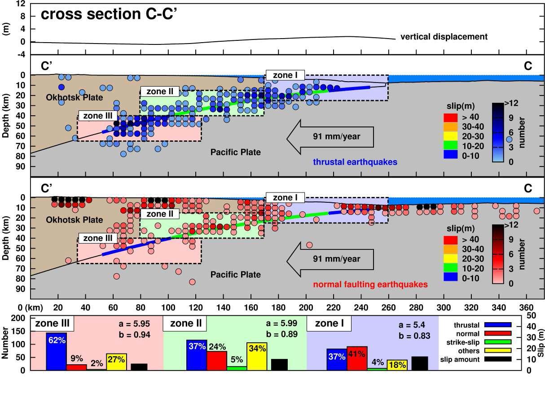 단면도 C-C'에 따른 지진 활동도. 세 구역 (구역 I, II, 그리고III)는 해구 축으로부터 시작되 어 침강하는 슬랩을 따라 설정되었다. 역단층 지진과 정단층 지진의 지진 활동 밀도는 해저면에서의 수직 변위와 함께 표현하였다. 파열면의 슬립 양은 슬랩 경계부를 따라 표현하였다. 지진 활동 특성은 (a 와 b 값) 각 구역에 대해 표현하였다.