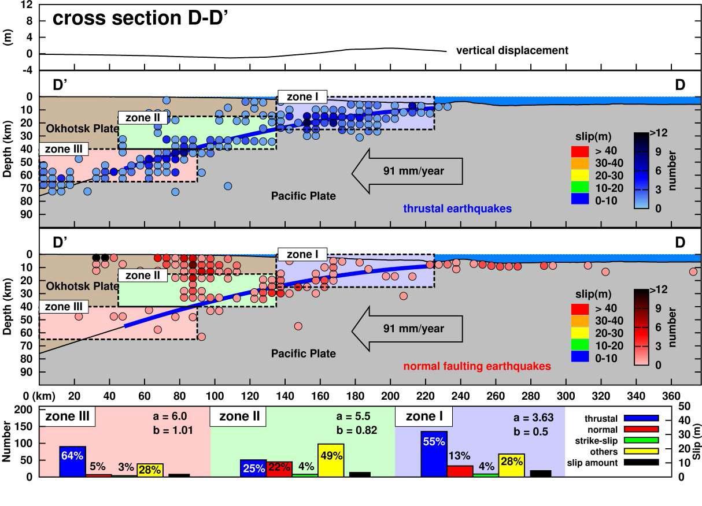 단면도 D-D'에 따른 지진 활동도. 세 구역 (구역 I, II, 그리고III)는 해구 축으로부터 시작되 어 침강하는 슬랩을 따라 설정되었다. 역단층 지진과 정단층 지진의 지진 활동 밀도는 해저면에서의 수직 변위와 함께 표현하였다. 파열면의 슬립 양은 슬랩 경계부를 따라 표현하였다. 지진 활동 특성은 (a 와 b 값) 각 구역에 대해 표현하였다.