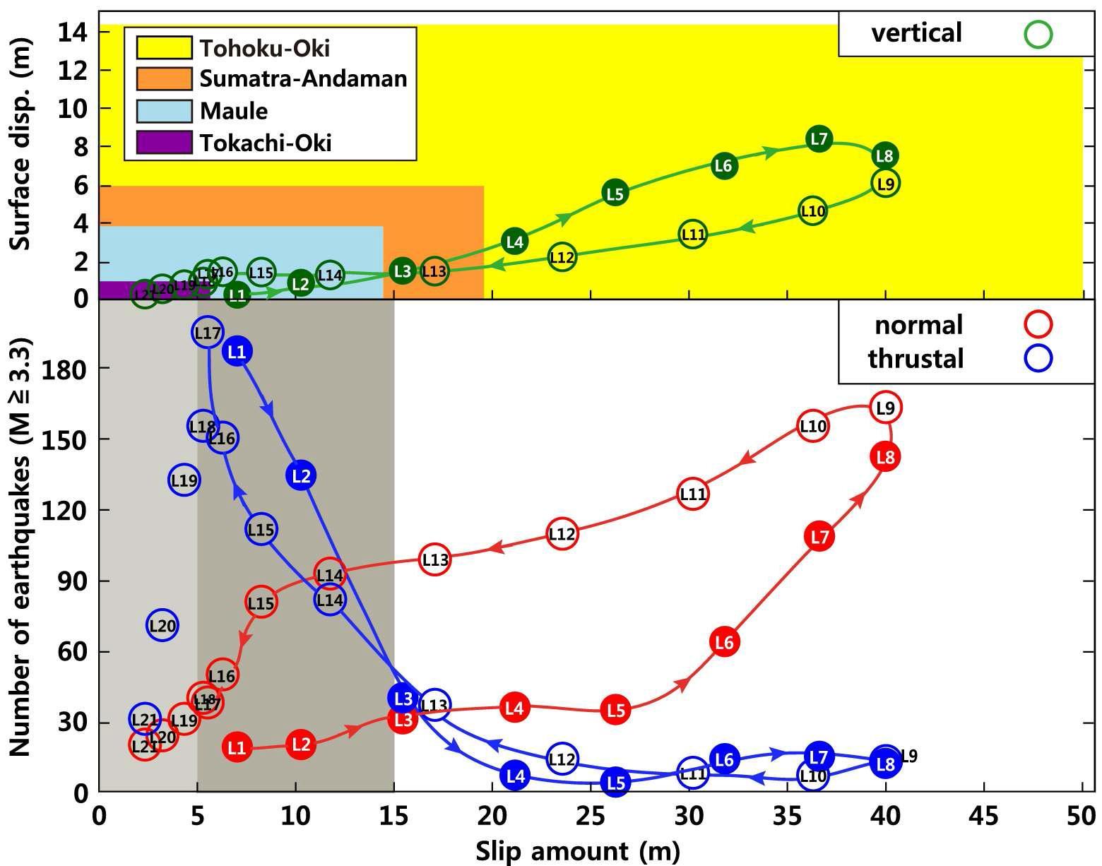 구역 I와 같이 21구역(L1-L21)으로 나누어 각 구역에서의 동일본 대지진으로 인해 발생한 슬립에 따른 정단층 지진과 역단층 지진의 발생 빈도와 표면의 수평 수직 변위 (Mikada et al., 2006; Howchner et al., 2008; Moreno et al., 2010; Keliang and Jin, 2011)를 비교.
