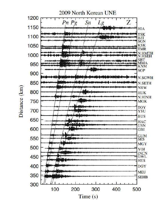 그림 1에서 푸른색으로 도시한 경로에 대한 경로에 대한 2009년 핵실험 수직 변위 지진파형. 각각의 파형은 각각의 최대 진폭으로 표준화되어 있다. 지역거리에서 나타나는 주요 위상(? ?, ? ?, ? ?, ? ?)들이 선 으로 도시되어 있다. 각 위상들이 경로에 따른 서로 다른 감쇠의 영향을 받은 것으로 관측된다.