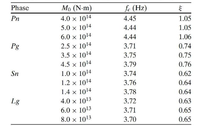 겉보기 모멘트(? ? )와 지역거리 위상에 따른 진원스펙트럼 변수의 변화