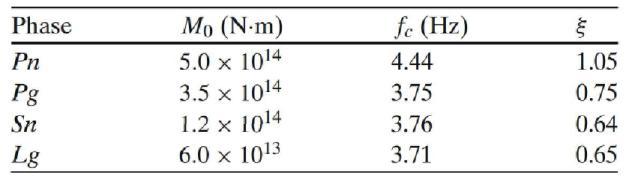 2009년 핵실험자료의 지역거리 위상에 대해 역산된 진원 스펙트럼 변수.