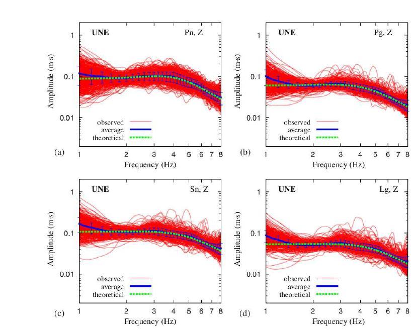 2009년 핵실험에 대한 지역거리 위상들의 진원스펙트럼. (a) ? ?, (b) ? ?, (c) ? ?, (d) ? ?. 하나의 파형으로 역산한 스펙트럼은 빨간색 선, 그것들의 평균과 표준편차는 파란색 선으로 도시되어 있다. 이론적인 스펙트럼은 녹색으로 표시되어 있다. 모든 위상에 대하여 역산된 진원스펙트럼이 이론적인 스펙트럼이 잘 일 치한다.