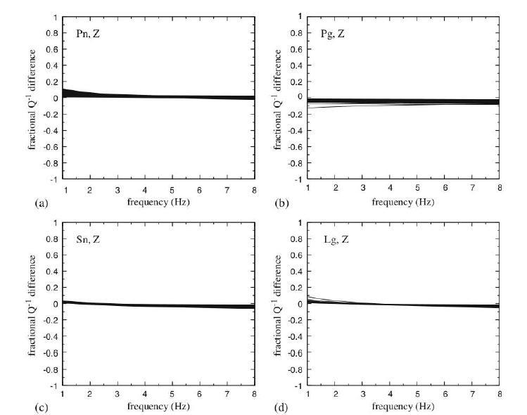 인공지진 진원 스펙트럼 모델과 자연지진 진원 스펙트럼 모델로부터 계산된 ? ? ?의 오차율. (a) ? ?, (b) ? ? , (c) ? ?, (d) ? ? . ? ? ?의 오차율은 무든 주파수 대역에서 0에 아깝게 측정되며, 이는 스펙트럼 모델이 변하더라도 경로에 대한 특성이 일정하게 결정됨을 의미한다.