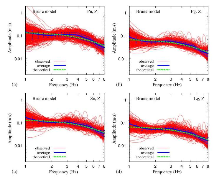 자연지진의 진원스펙트럼을 이용해 계산된 지역거리 위상의 진원스펙트럼. (a) ? ?, (b) ? ?, (c) ? ?, (d) ? ? . 하나의 파형을 이용해 역산한 진원스펙트럼은 빨간색 선으로, 그것들의 평균과 표준편차는 파란 색 선으로 표시되어 있다. 이론적으로 계산된 스펙트럼은 초록색으로 표시되어 있다.