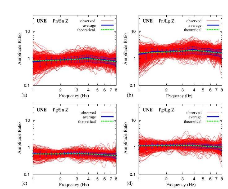 2009년 핵실험 자료를 이용한 P/S 진원스펙트럼 비. (a) ? ?/? ?, (b) ? ?/? ?, (c) ? ?/? ?, (d) ? ? /? ? . P/S 각 관측소에서의 진원스펙트럼 비가 빨간색 선으로 표시되어 있다. P/S비의 평균과 표준편차는 파란색으로 도시되어 있다. 이론적으로 계산된 P/S비는 초록색으로 도시되어 있다. 평균 P/S 비가 이론적인 P/S와 잘 일치한다. 또, 평균 P/S 비가 1-8Hz에서 거의 상수로 계산된다.