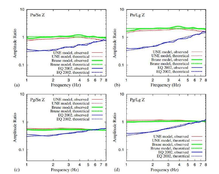 인공지진 진원모델과 자연지진 진원모델을 사용하여 계산된 P/S 진원스펙트럼 비의 비교. (a) ? ? /? ?, (b) ? ? /? ?, (c) ? ? /? ?, (d) ? ?/? ?. P/S비는 진원스펙트럼 모델이 바뀌더라도 일정하게 계산된다.