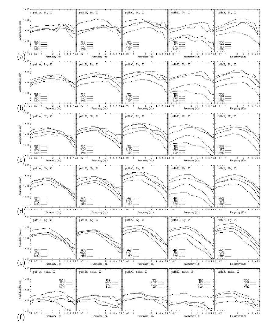 그림 1-2에서의 다섯 경로에 대한 관측소에서의 지역 위상과 주변 잡음의 수직 구성요 소 변위 스펙트럼: (a) ? ?, (b) ? ? , (c) ? ?, (d) ? ? , (e) ? ? , (f) 주변 잡음. 먼 거리의 관측소에 서의 일부 스펙트럼은 가까운 거리의 관측소에서의 일부 스펙트럼보다 진폭이 더 크게 나타난다. ? ? 스펙트럼의 변화는 지역 위상들 사이에서 대부분 복잡하다. ? ? 위상은 대륙 경로에서 안정적 으로 성장한다 (e.g., 경로 E).