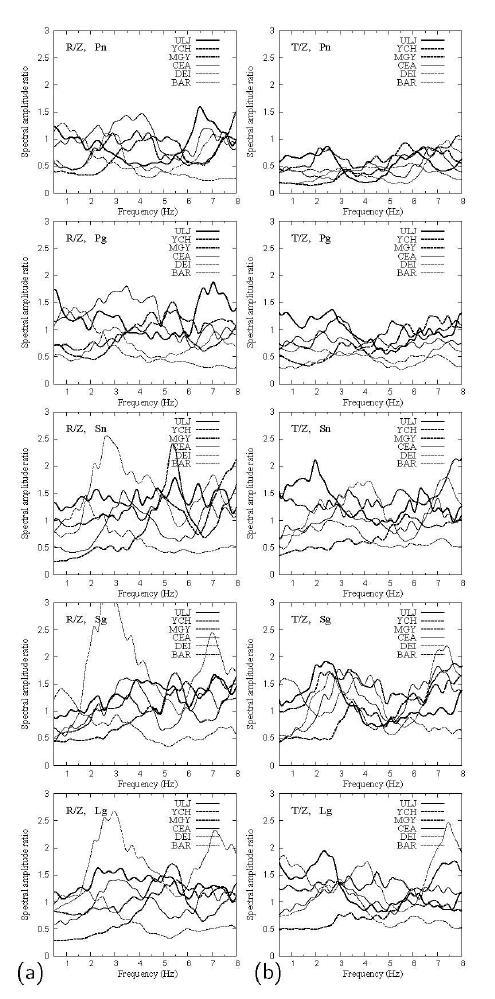 일반적인 지역 위상에 대한 유사한 거리의 관측소의 정규화 된 H/V 비의 비교 (그림 1-1): (a) 방사 대 수직 (R/Z) 스펙트럼 비 그리고 (b) 접선 대 수직 (T/Z) 스펙트럼 비. 정규화 된 H/V 비는 주위 잡음의 H/V와 함께 지역 위상의 H/V의 유도에 의해 계산되어진다. 정규화 된 H/V 비는 유사한 거리의 관 측소들 사이에서 매우 다르다.