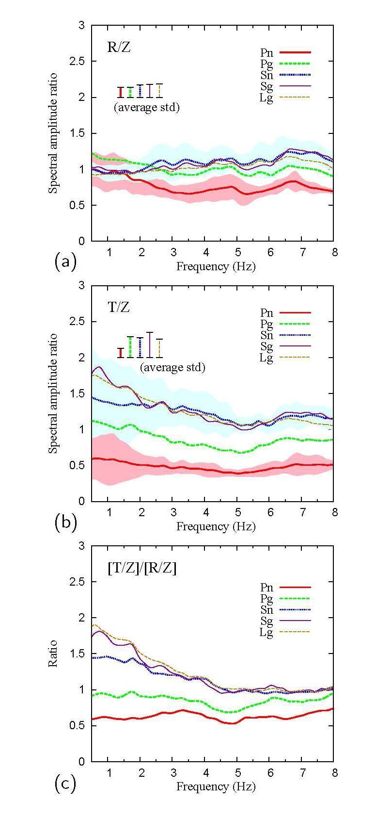 한반도 관측소에 대한 지역 위상 (? ?, ? ? , ? ?, ? ? , ? ? )의 정규화 된 평균 H/V비. ? ?과 ? ?위상에 대한 표준 편차의 변화는 붉은색과 푸른색의 음영 처리된 것에 의해 표시된다. 지역 위 상의 평균 표준 편차 또한 비교를 위해 나타낸다. ? 위상의 정규화 된 H/V 비는 수평 구성요소 모두에서 ? 위상의 정규화 된 H/V 비보 다 작은 것으로 추정된다.