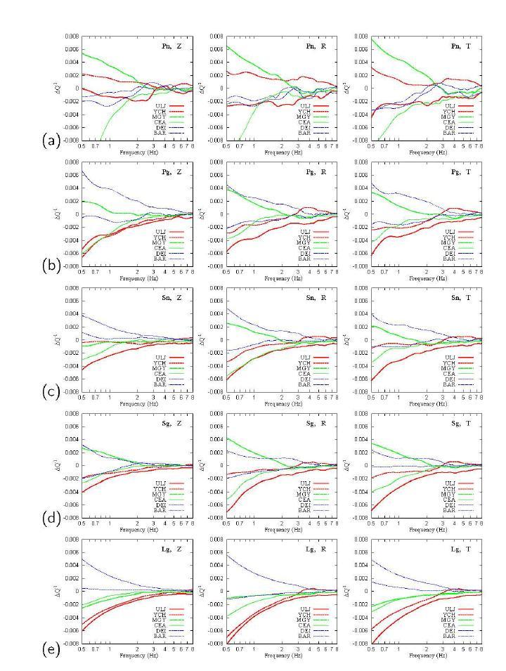 유사한 거리의 관측소들 사이에서의 지역 위상의 ? ? ? 차이 (Δ? ? ? ): (a) ? ?, (b) ? ? , (c) ? ?, (d) ? ? , 그리고 (e) ? ? . 수직 (Z), 방사 (R), 그리고 접선 (T) 방 향의 ? ? ? 차이가 계산되었다. Δ? ? ?의 큰 변화는 저주파에서 관찰되고, 반면에 Δ? ? ?추정치는 고주파에서 0에 가깝게 추정되었다. Δ? ? ?추정치는 경로를 따라 얇은 지각의 길이에 우세하게 따르는 것을 제안한 방위각과 함께 지속적으로 다양하게 변한다.