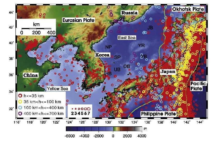 유라시아 판의 동부 주변의 지진 활동도. 35 km 이하 깊이의 지진은 붉은 원, 35 km 와 100 km 사 이에서 발생한 지진은 노란 원, 100 km 와 400 km 사이의 깊이에서 발생한 지진은 하늘색 원, 그리고 400 km 와 700 km 사이의 깊이에서 발생한 지진은 보라색 원으로 대표된다. 오직 얕은 깊이에서 발생하는 지진은 한반도 주변에서 발생한다. 깊이는 태평 양 판 경계로부터 동해고 거리가 증가함과 함께 증다한다. div은 깊이 의 지진은 동해의 몇 해안가 지역에서 집중되어 발생하였다. div은 깊이의 지진은 동해의 중앙부에서는 거의 발생하지 않았다. 주요 지구조 환경 표기 : 후포퇴 (HB), 일본분지 (JB), 북한고원 (NP), 오키퇴 (OB), 남한분 지 (SB), 울릉분지 (UB), 야마토분지 (YB), 야마토융기 (Y R).